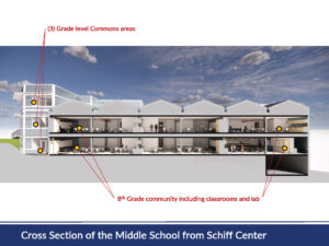 Rendering of upcoming renovation to Seven Hills School Middle School, cross section