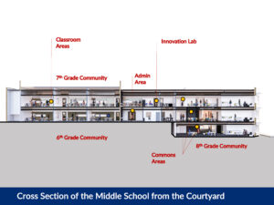Rendering of upcoming renovation to Seven Hills School Middle School, side view